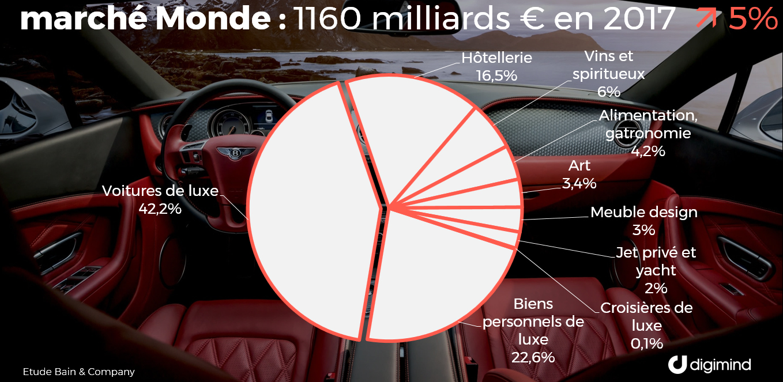 Le marché mondial du luxe par secteurs (source Bain & Company)