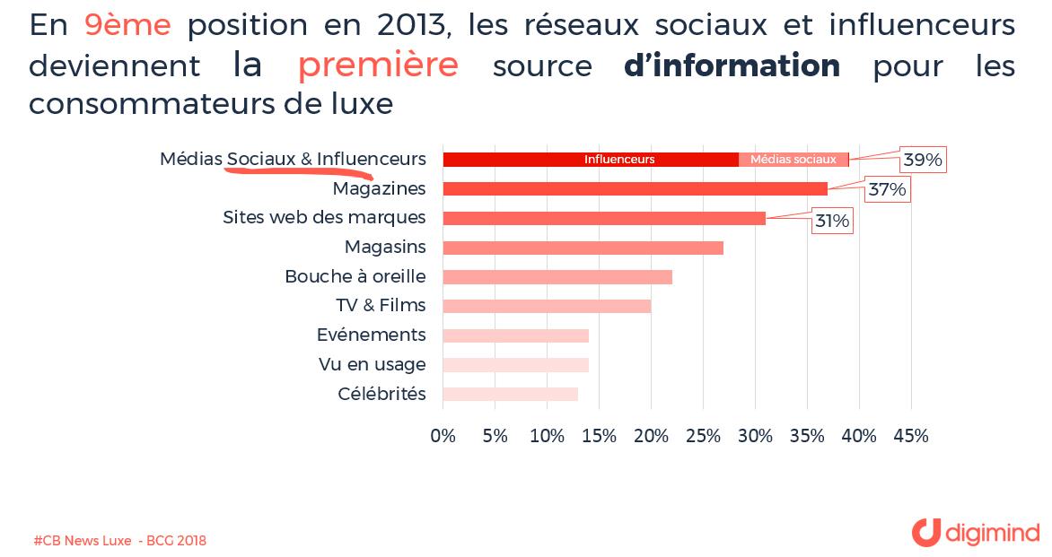 Les réseaux sociaux et influenceurs deviennent la première source d'information pour les consommateurs de luxe (Source BCG)