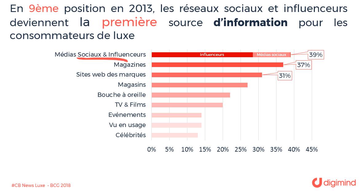 les réseaux sociaux et influenceurs deviennent la première source d'information pour les consommateurs du luxe