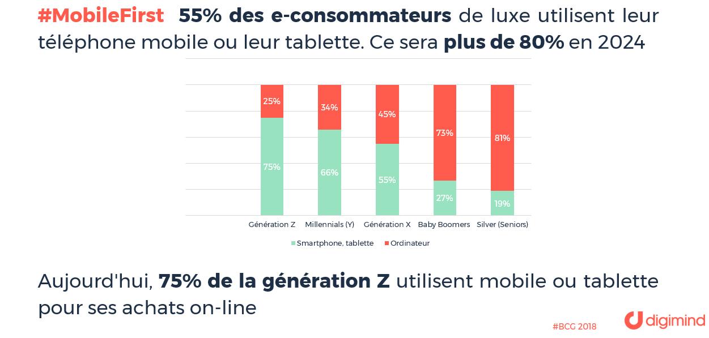 75% de la génération Z utilisent mobile ou tablette pour ses achats on-line (Source BCG)