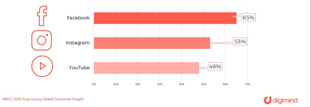 Les réseaux sociaux préférés en europe pour interagir avec les marques de luxe (Source BCG)