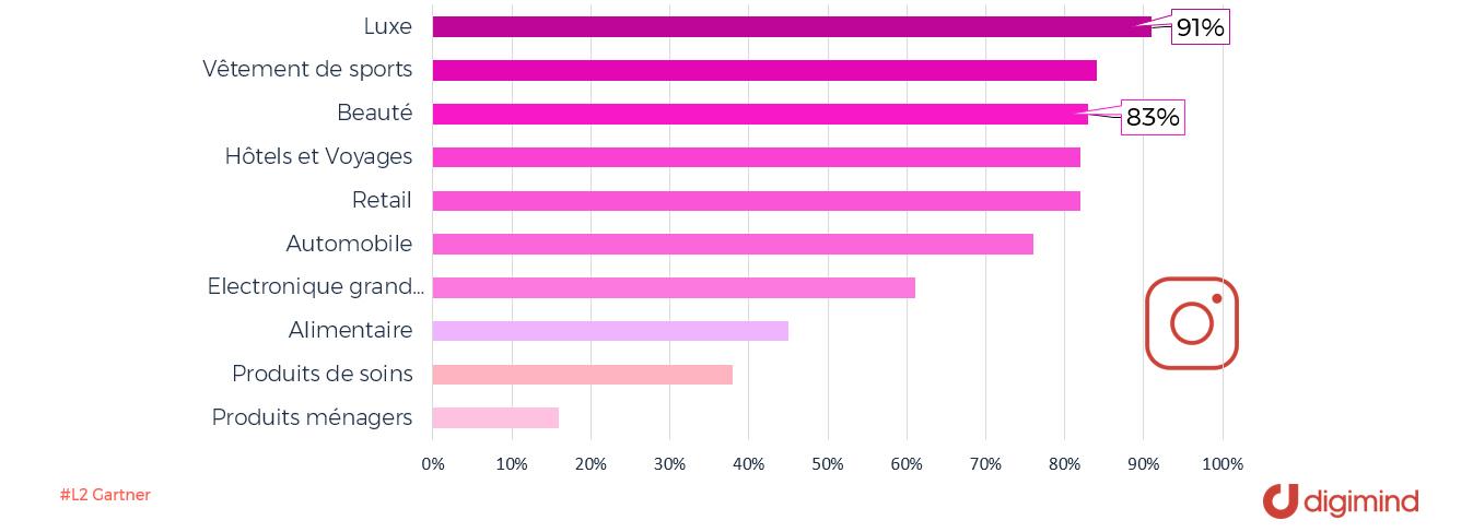 Pourcentage des marques qui travaillent avec des influenceurs par secteur (source L2 Gartner)