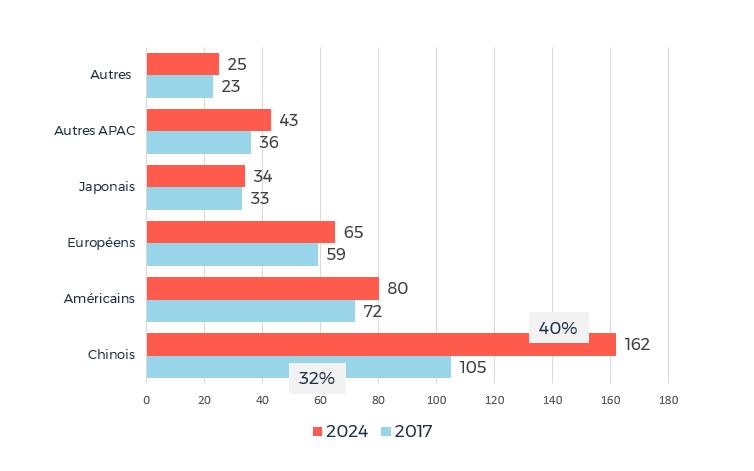 Contributions au marché des biens personnels du luxe par pays