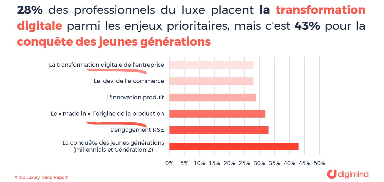 Les enjeux du secteur pour les professionnels du luxe en France (Source Ifop)