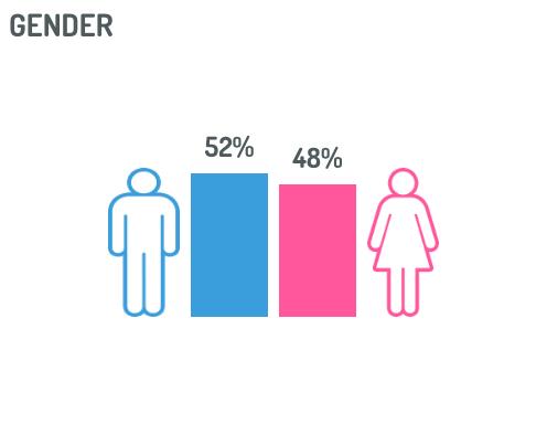 socio-demographic details