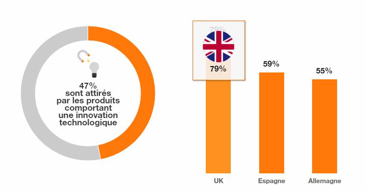 Les Français semblent moins attirés par les innovations technologiques qu'ailleurs - Observatoire des usages du digital Opinionway pour Orange