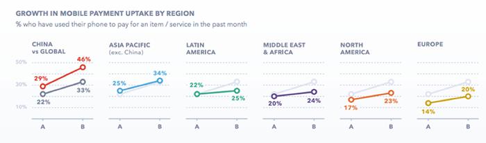 Mayor uso del pago móvil por país desde el cuarto trimestre de 2015 hasta el segundo trimestre de 2017