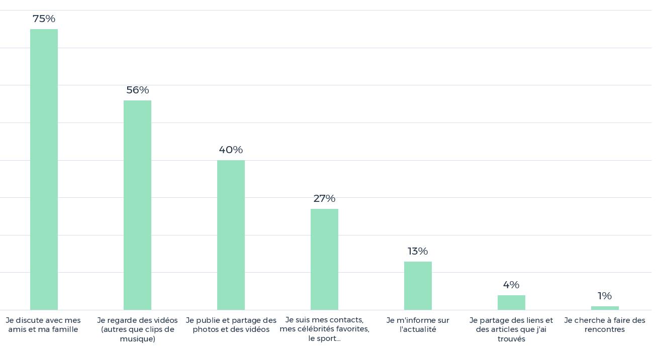 Les usages les plus fréquents sur les réseaux sociaux (élèves de 5ème)