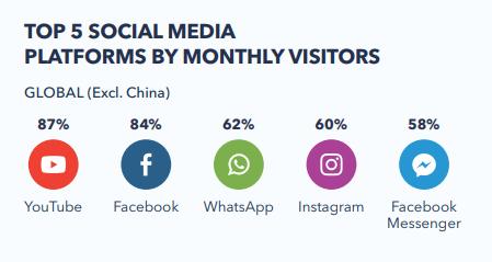 Le paysage des médias sociaux dans le monde en 2018