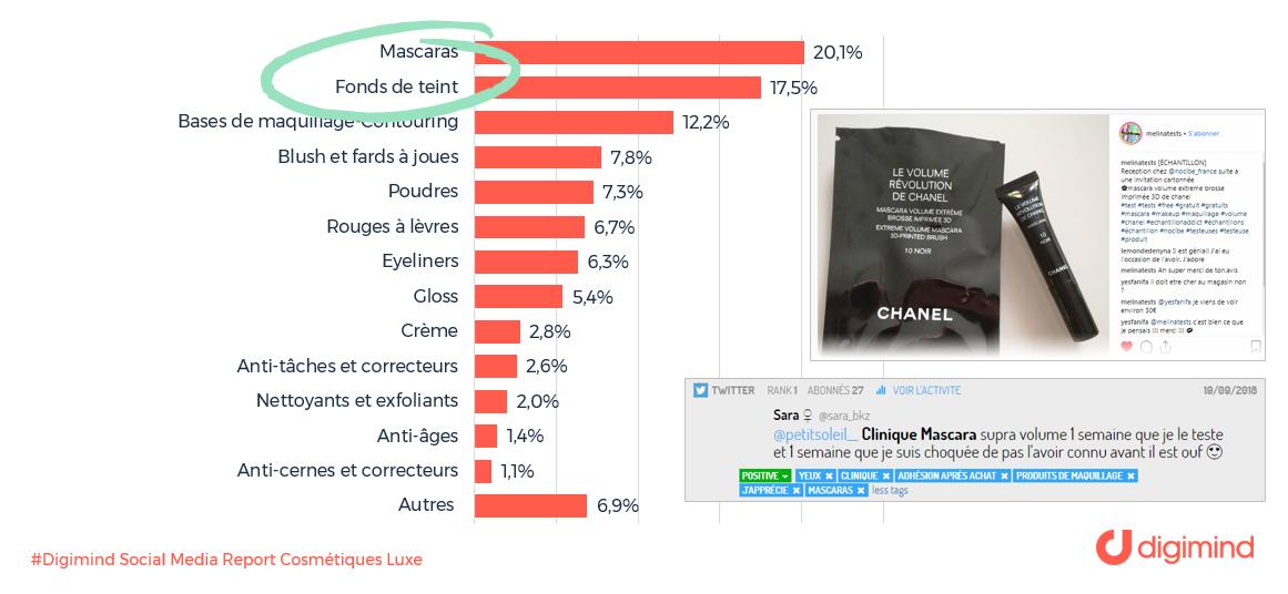 Les produits cosmétiques les plus discutés parmi les marques de luxe, en % de mentions sur les médias sociaux