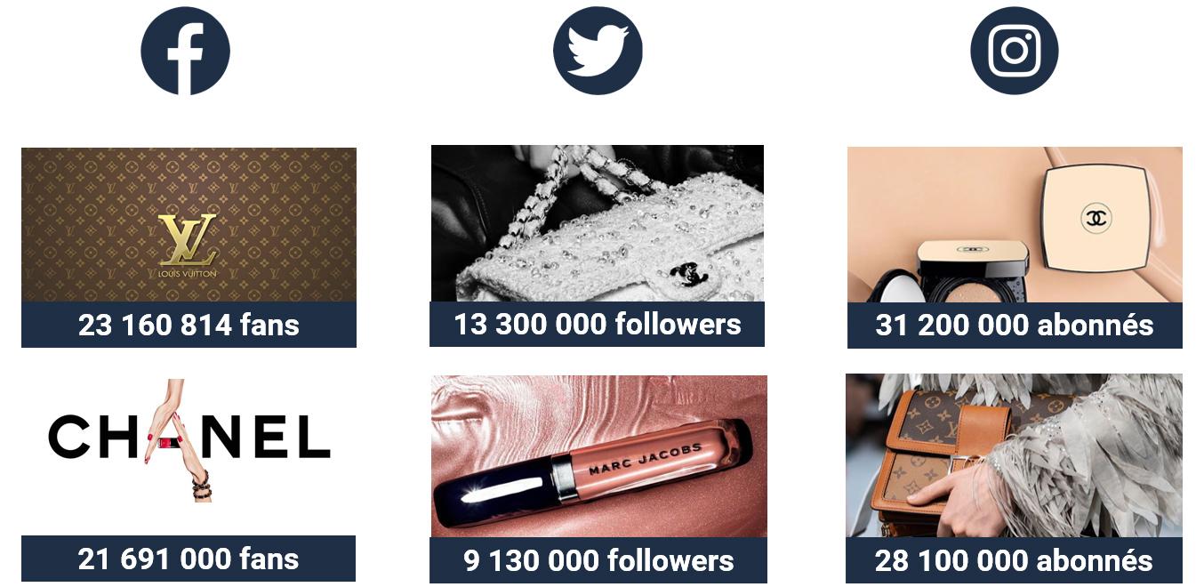Chanel et Louis Vuitton dominent en termes de taille de communautés