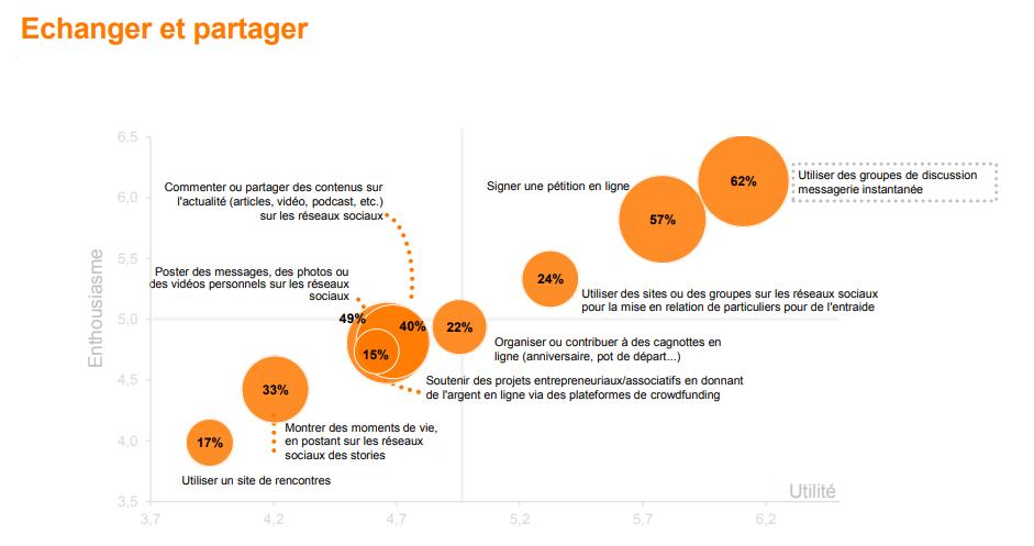 L'usage du digital pour se rassembler, créer du lien et s'entraider créée de l'enthousiasme - Observatoire des usages du digital Opinionway pour Orange