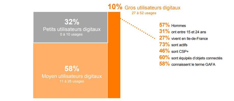 10 % se considèrent comme de gros utilisateurs (57% d'hommes) - Observatoire des usages du digital Opinionway pour Orange